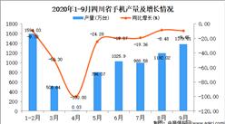 2020年9月四川省手机产量数据统计分析