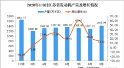 2020年9月江苏省发动机产量数据统计分析