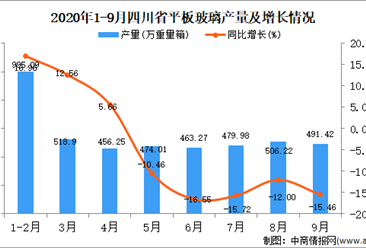 2020年9月四川省平板玻璃产量数据统计分析
