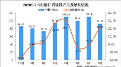 2020年9月浙江省饮料产量数据统计分析