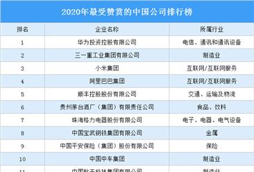 2020年最受赞赏的中国公司排行榜