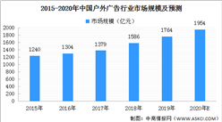 2020年中国户外广告市场规模预测及发展趋势分析(附图表)