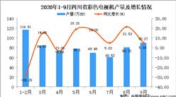 2020年9月四川省彩色电视机产量数据统计分析