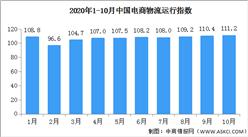 2020年10月中国电商物流运行指数111.2点(附全国电商开发区一览)