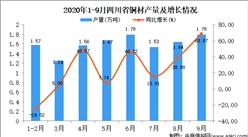 2020年9月四川省铜材产量数据统计分析