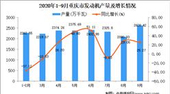 2020年9月重庆市发动机产量数据统计分析