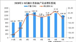 2020年9月浙江省水泥产量数据统计分析