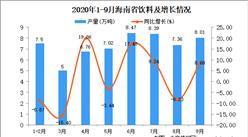 2020年9月海南省饮料产量数据统计分析