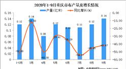 2020年9月重庆市布产量数据统计分析