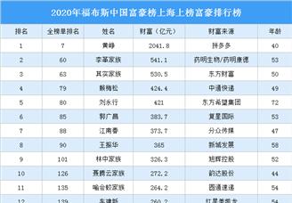 2020年福布斯中國富豪榜上海上榜富豪排行榜