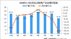 2020年9月重庆市饮料产量数据统计分析