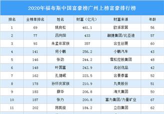 2020年福布斯中国富豪榜广州上榜富豪排行榜