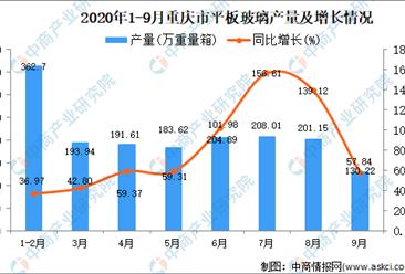 2020年9月重庆市平板玻璃产量数据统计分析