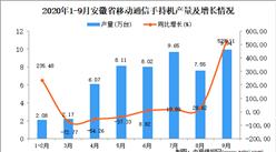 2020年9月安徽省手机产量数据统计分析