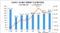 2020年9月浙江省粗钢产量数据统计分析