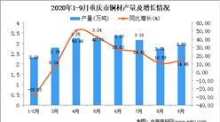 2020年9月重庆市铜材产量数据统计分析