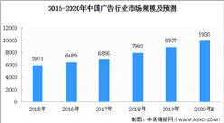 2020年中国广告行业市场规模预测及发展趋势分析(附图表)