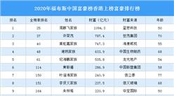 2020年福布斯中国富豪榜香港上榜富豪排行榜