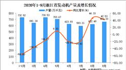 2020年9月浙江省发动机产量数据统计分析