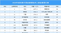 2020年福布斯中国富豪榜杭州上榜富豪排行榜