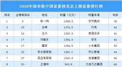 2020年福布斯中国富豪榜北京上榜富豪排行榜