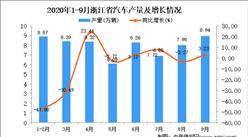 2020年9月浙江省汽车产量数据统计分析