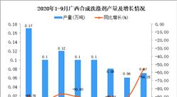 2020年9月广西合成洗涤剂产量数据统计分析