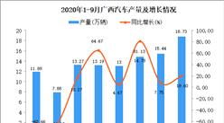 2020年9月广西汽车产量数据统计分析