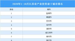 2020年1-10月江苏省产业投资前十城市排名(产业篇)