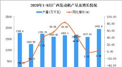 2020年9月广西发动机产量数据统计分析