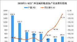 2020年9月广西金属冶炼设备产量数据统计分析