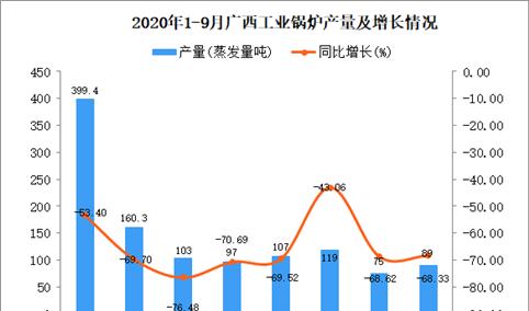 2020年9月广西工业锅炉产量数据统计分析