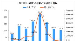 2020年9月广西手机产量数据统计分析
