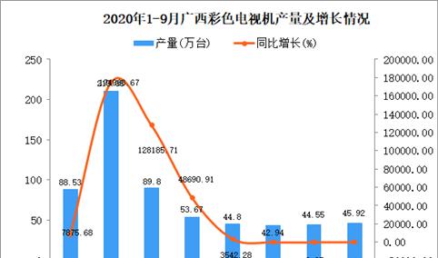 2020年9月广西彩色电视机产量数据统计分析