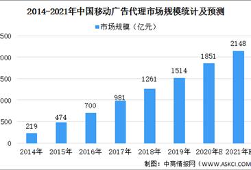 2021年中国移动广告代理市场规模及发展趋势预测(图)