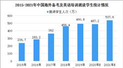 2021年中国海外备考和成人英语语言培训市场规模及发展趋势预测(图)