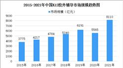 2021年中国K12校外辅导服务市场规模及发展前景预测(图)