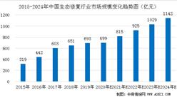 2023年中国生态修复市场规模将超1000亿元   未来发展呈现三大趋势(图)