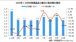 2020年10月中国液晶显示板出口数据统计分析