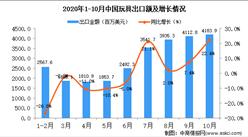 2020年10月中國玩具出口數據統計分析