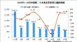 2020年10月中国鲜、干水果及坚果进口数据统计分析