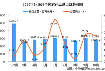 2020年10月中国农产品进口数据统计分析