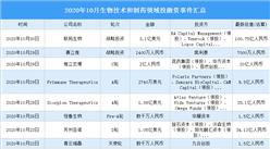 2020年10月生物技术和制药领域投融资情况分析:投融资环比减少54.6%(附完整名单)