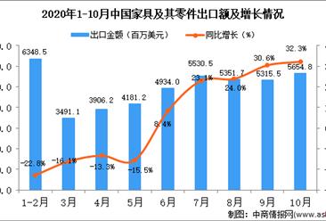 2020年10月中国家具及其零件出口数据统计分析