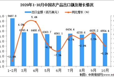 2020年10月中国农产品出口数据统计分析