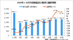 2020年10月中国液晶显示板进口数据统计分析