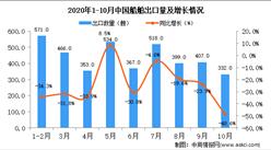2020年10月中国船舶出口数据统计分析