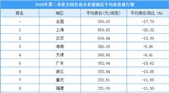 2020年第二季度全国各省市星级酒店平均房价排行榜(附榜单)