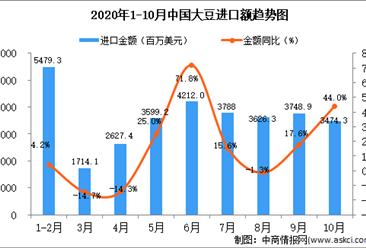 2020年10月中国大豆进口数据统计分析