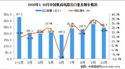 2020年10月中国集成电路出口数据统计分析